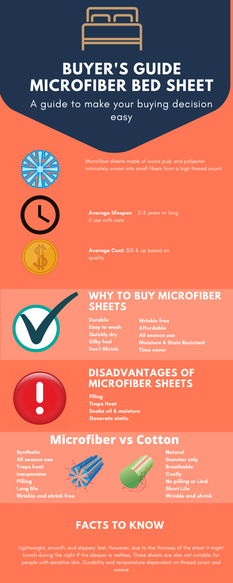 Microfiber sheets buyer guide